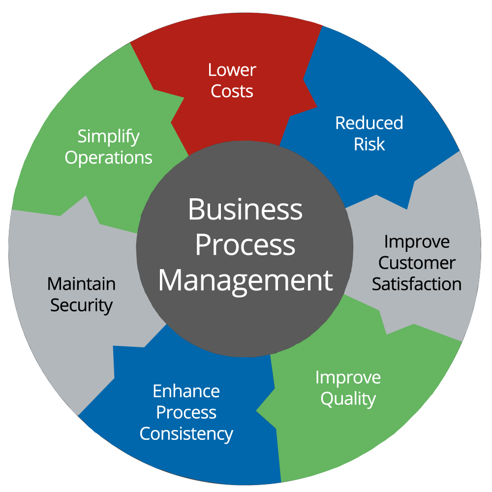 process optimisation Business process optimization provides measureable, value added sustainable results, performance improvements, culture change and continuous improvement with the highest quality and service.