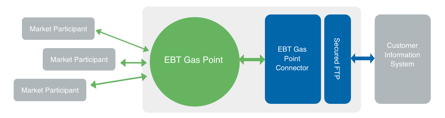 EBT Gas Point diagram