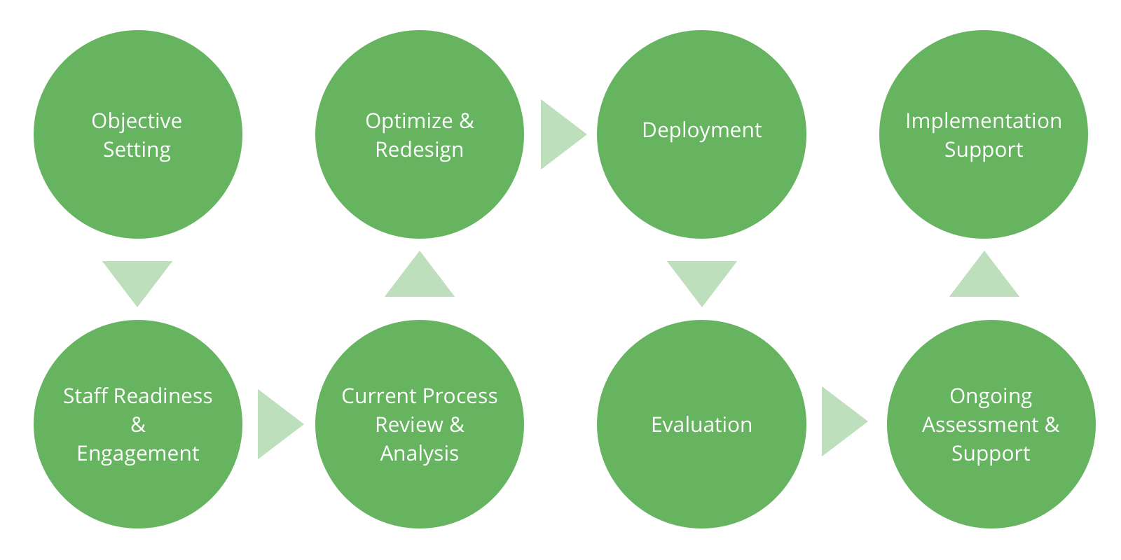Business Process Review Framework