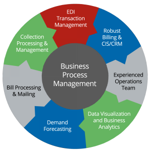 describe the features of operations management for businesses in a tertiary industry The terms industry and sector are often used interchangeably to describe a group of companies that operate in the same segment of the economy or share a similar business type although the terms.