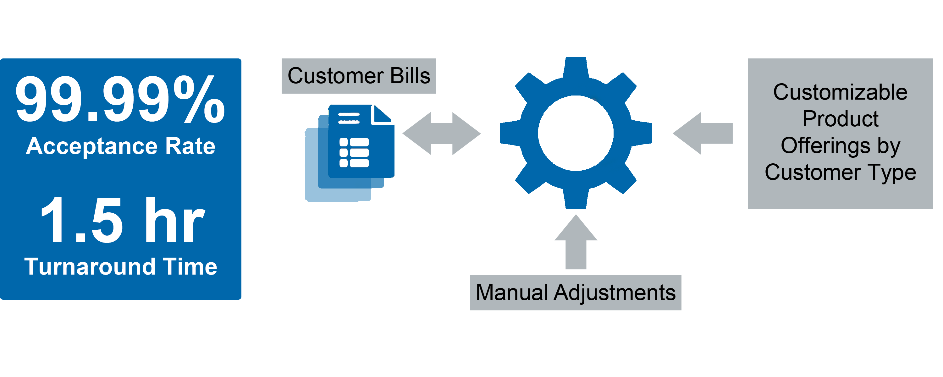 Managed-Billing-Service-Process