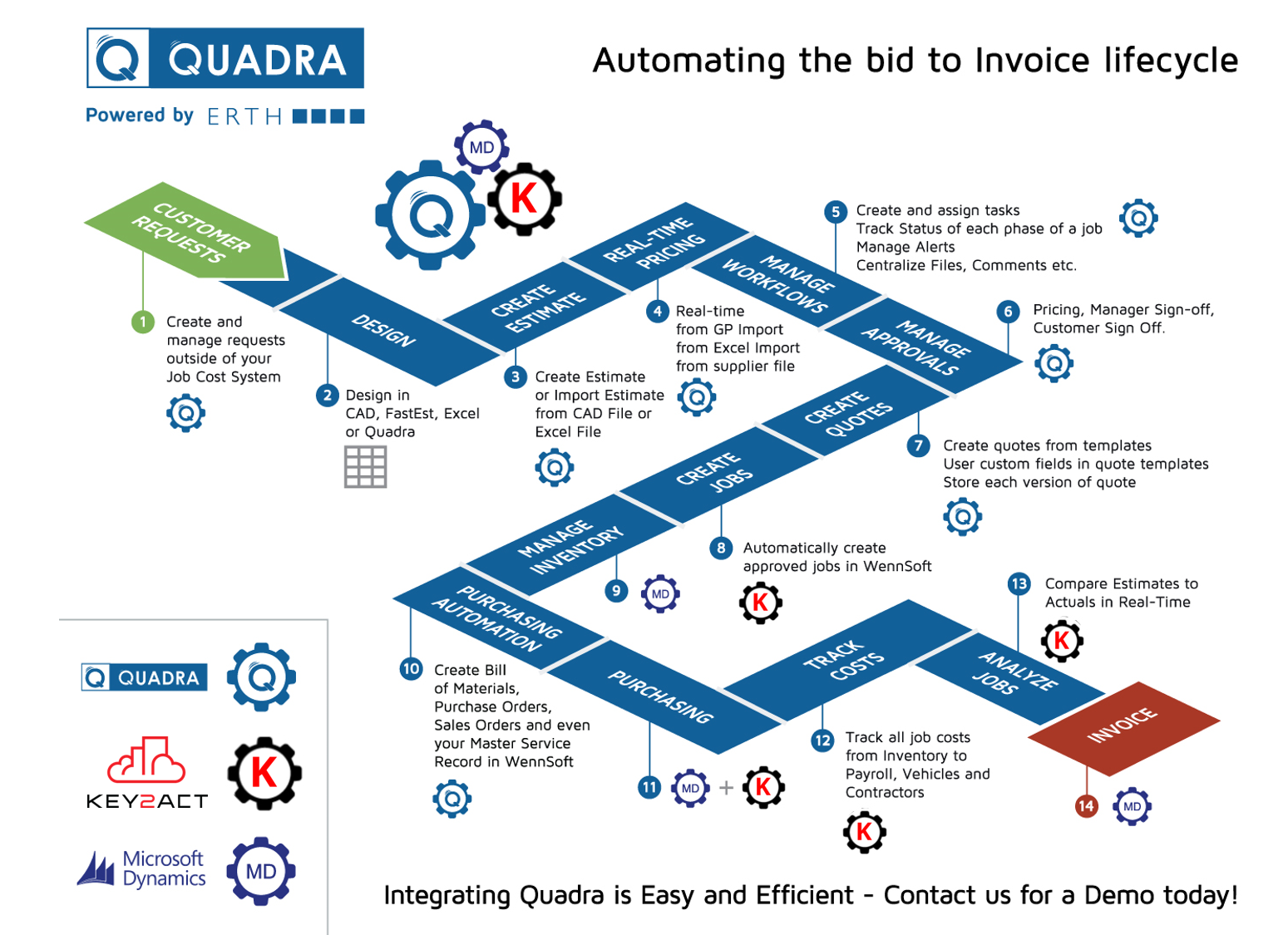 Quadra Work Estimating Software
