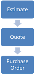 estimate quote purchase order
